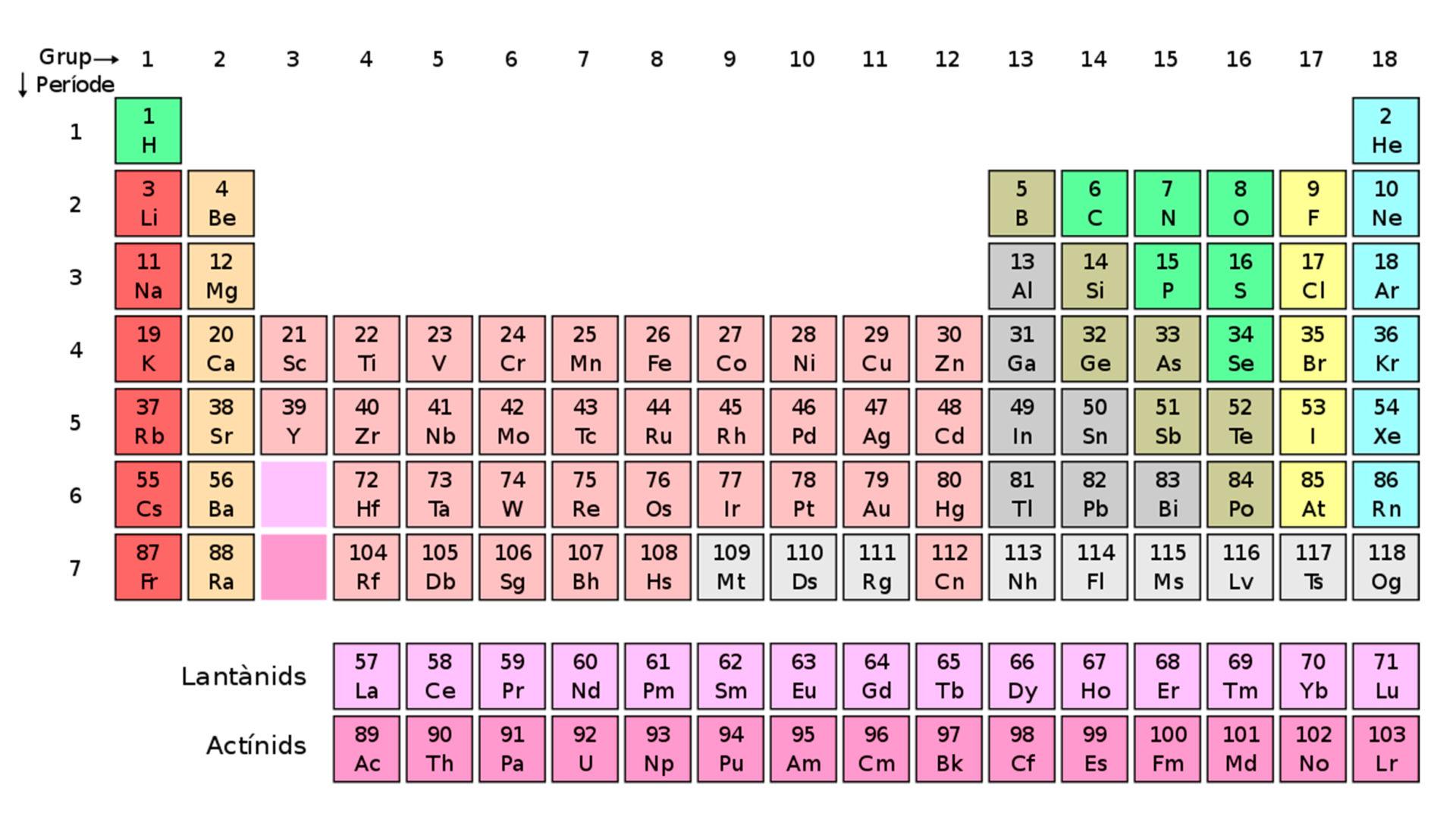 Quin és l'origen de la taula periòdica dels elements?